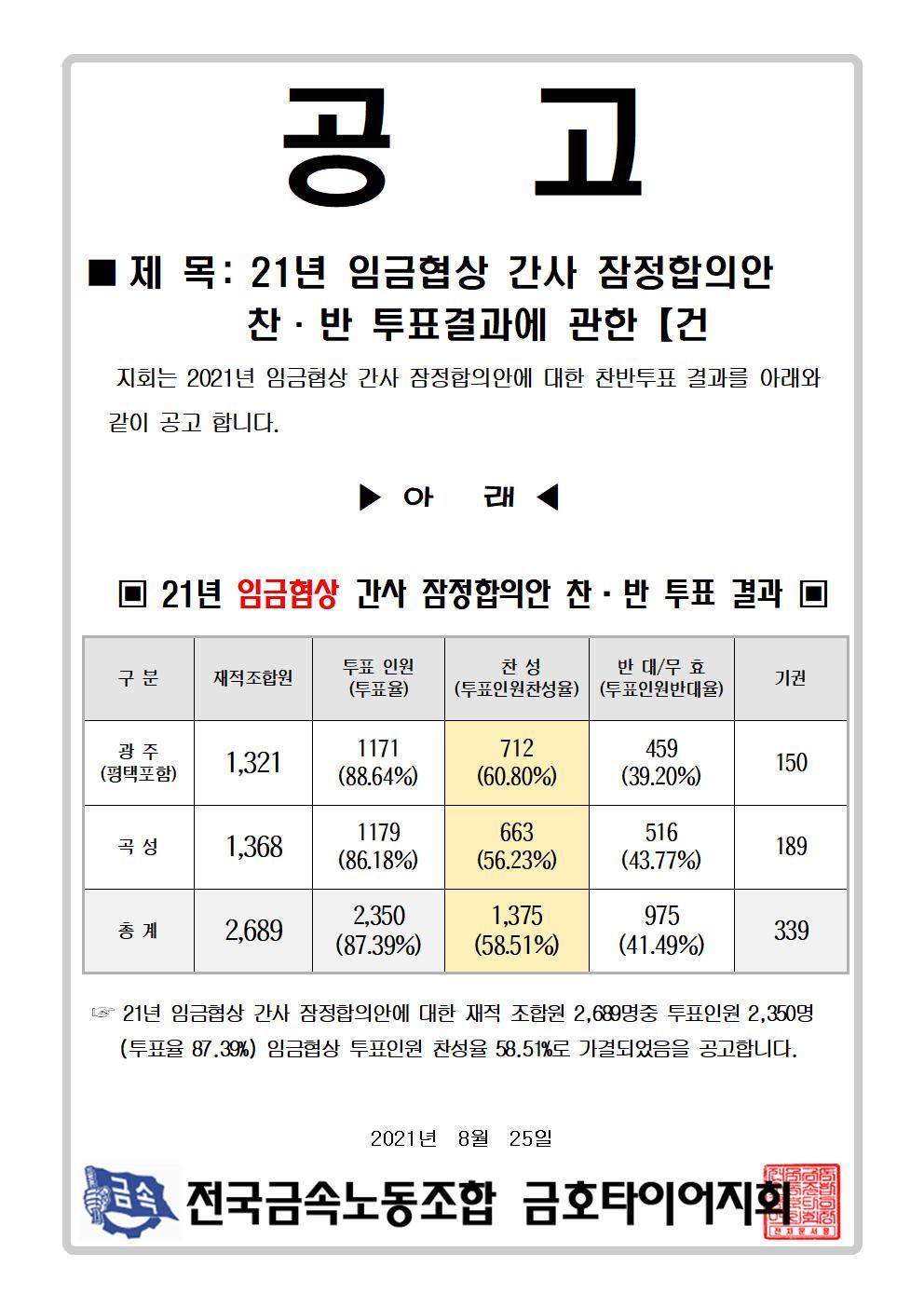 21년 임금협상 간사합의안  찬반투표결과2차001.jpg