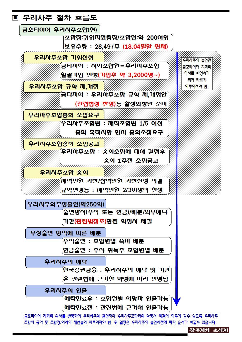 광주지회 소식지4호003.jpg