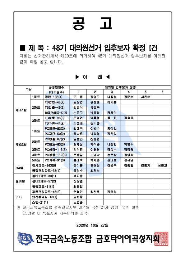 곡성지회 48기 대의원선거 입후보자 확정(건_1.jpg